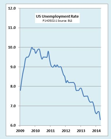 What Is The Employment Rate Of Earl G Mba Graduates by Ed Dolan S Econ Us Unemployment Rate Plunges To 6 3