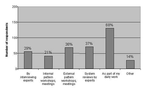 software design pattern mcq patterns in software development an empirical study