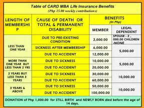 Mba In 1000 Usd by Card Mba Challenges In Marketing Microinsurance Products