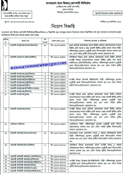 pattern making vacancies in bangladesh question answer of bangladesh gas fields company limited