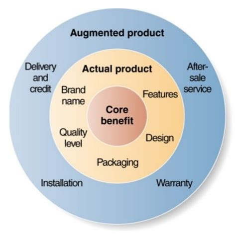 Downsizing Definition by Three Levels Of Product Core Value To Augmented Product