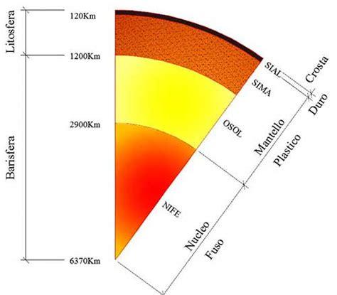 struttura interna terra cae certificazione antisismica edifici cos 232 un terremoto