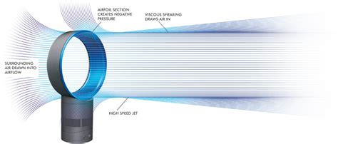 how does a fan without blades work bladeless fans dyson co nz
