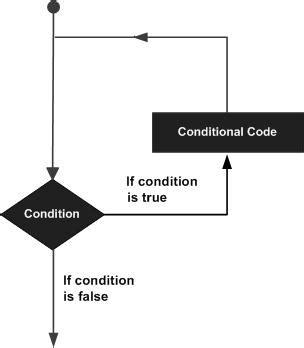 coding loop c loops