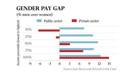 Gender Pay Gap Essay by King Billy Essay Dijck Info
