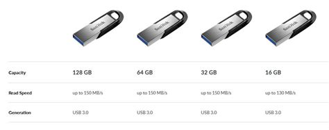 Flashdisk Sandisk 64gb Ultra Flair Cz 73 Usb 3 0 Up To 150 Mb S jual sandisk ultra flair 32gb sdcz73 beli usb flash disk basic 3 0 original garansi di