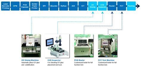 product layout line wieson automotive a professional automotive electronics