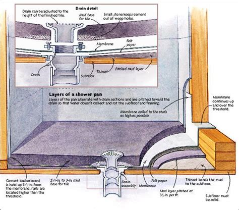 Shower Grate Installation Guide by 25 Best Ideas About Shower Drain Installation On