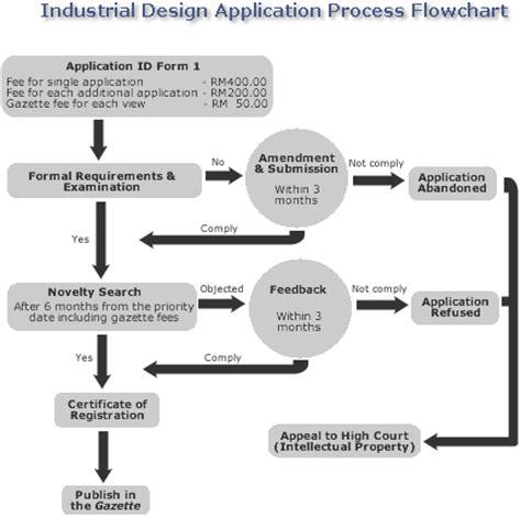 Design Application Flow | industrial design application process flowchart