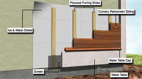 Siding Installation Pro Tips: Why Is Airspace So Important