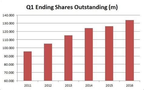 Tesla Shares Outstanding Tesla What S A Dilution Among Friends Tesla