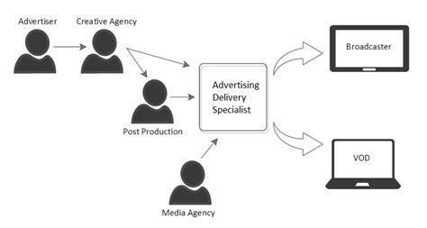 advertising workflow television advertising workflow