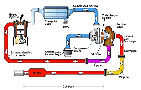 how a turbo works diagram how a turbocharger works the official of richard