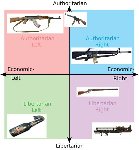 white right and libertarian books political compass guns political compass your meme