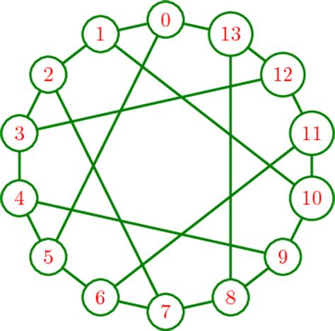 latex graphicx tutorial sage quickstart for graph theory and discrete mathematics