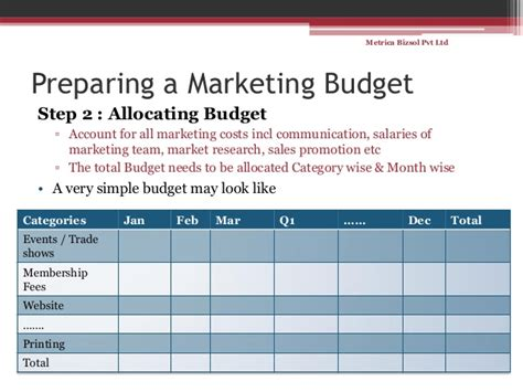 simple marketing budget template simple steps for a marketing budget