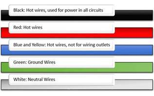 what color is the common wire the colors on electrical wiring actually means something