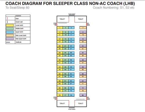 no of seats in coach has the indian railways increased the number of seats in