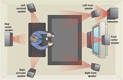 The Room Place Locations by Where Is Best To Put The Subwoofer