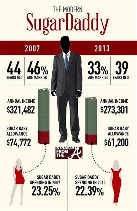 Sugar Daddies And 5 Other Awesome Infographics About Africa Sa by Sugar Quotes Quotesgram