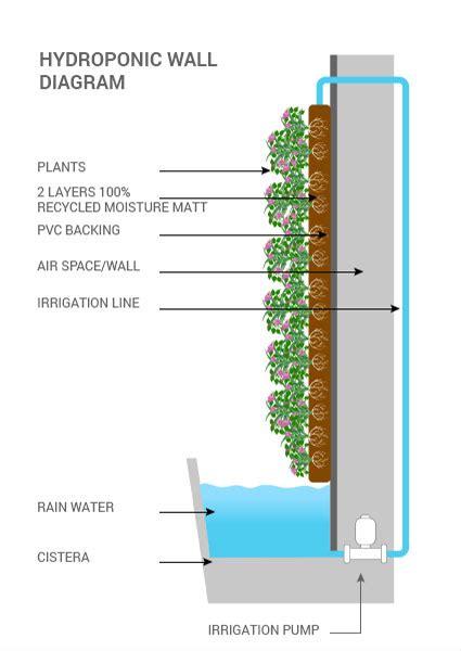 living walls planters canada vertical oxygen