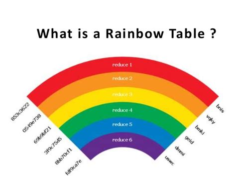 Rainbow Tables by What Is A Rainbow Table