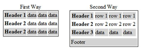 Html Table Vertical Header Css Most Common Way Of Writing A Html Table With