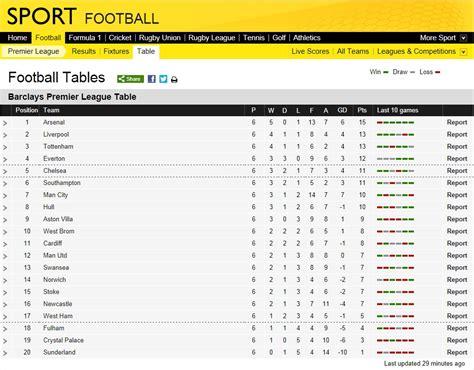current premier league table city the current premier league table bluemoon mcfc