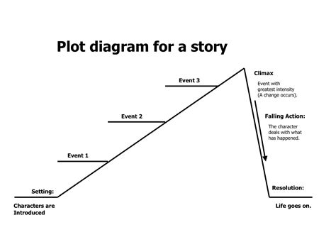 search results for plot line graphic organizer