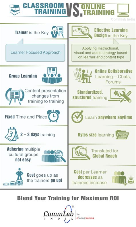 classroom layout advantages classroom training vs online training infographic