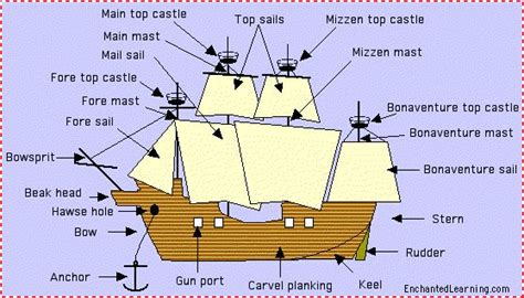 pirate ship diagram i found this great ship that s labeled bad the