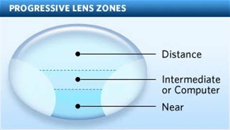 varilux comfort lenses skyvision centers what are bifocals and how do they work