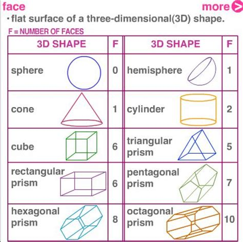 What Is The Name Of A 3d Hexagon Quora - polygon shapes edges and vertices faces edges and