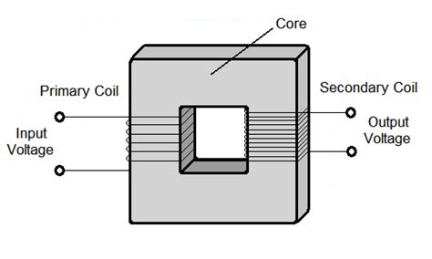 diagram of the inside a electrical transformer get free