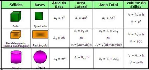 figuras geometricas volume sempre a mathematicar com m 218 sica formulas das 225 reas e