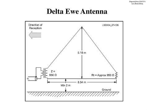 band receive antennas