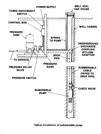 well plumbing diagram diagnose repair air discharge from water supply piping