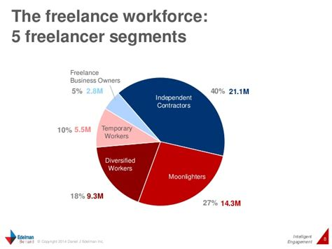 freelancing in america a national survey of the new workforce