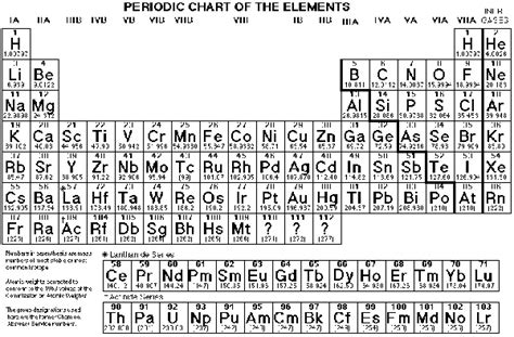 high quality printable periodic table tutoring in albany troy hvcc colonie bethlehem ny
