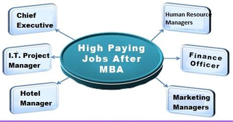 Highest Paying Mba S by That Require An Mba Degree