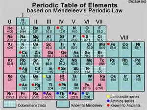 dmitri mendeleev periodic law www imgarcade com online