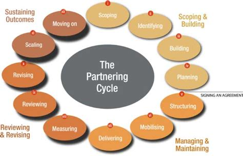 design framework for building services the partner building framework zambia business in