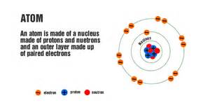 What Is A Proton Made Up Of The Basic Building Blocks Of Matter High School Physics