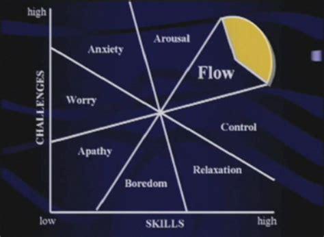 state flow diagram ted talks csikszentmihalyi on creativity fulfillment