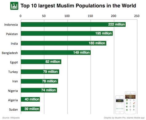 which territory has the least muslim population in the top 10 largest muslim populations in the world muslim