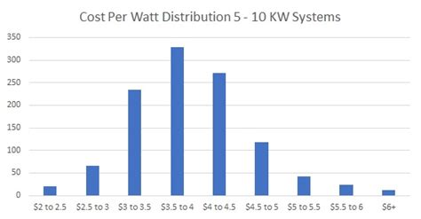 solar cost per watt cost of solar panels in new york a new york solar guide by ohmhome