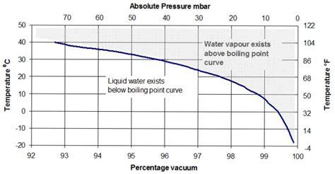 Vacuum Vs Pressure Understanding Vacuum
