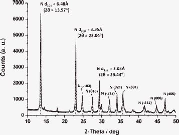 xrd pattern of nesquehonite mechanochemical processing of serpentine with ammonium