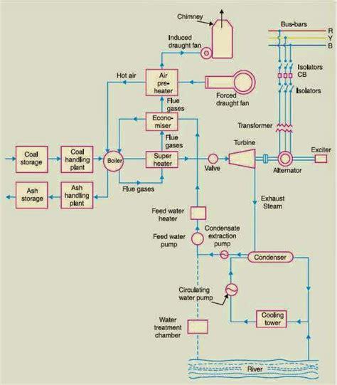 thermal power plant circuit diagram economiser in thermal power plant economiser