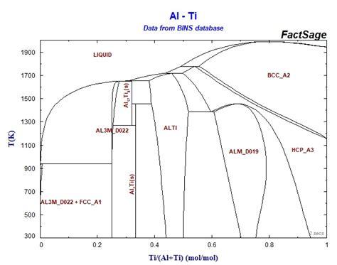 ti phase diagram collection of phase diagrams